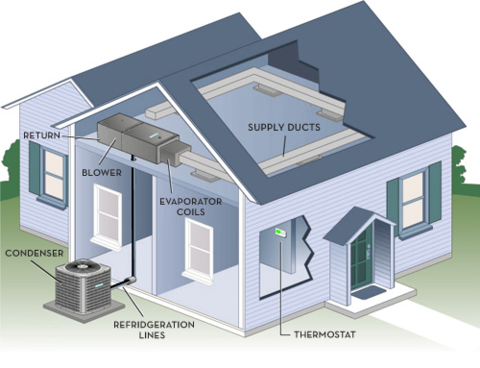 Benefits of having a Zoned HVAC System